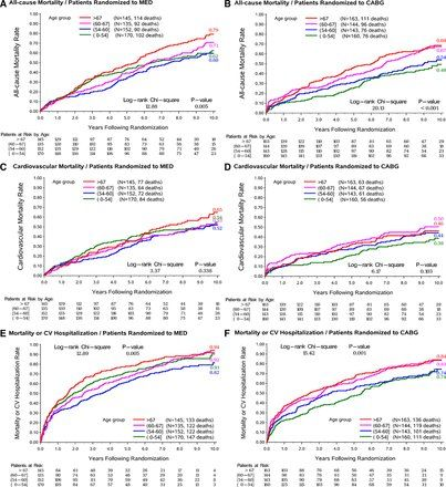 @pascalmeier74   RT  Pascal Meier,MD,BMJ Geneva, Switzerland Patients with heart failure due to coronary heart disease lower mortality with bypass surgery, but less benefit in elderly - STITCH trial