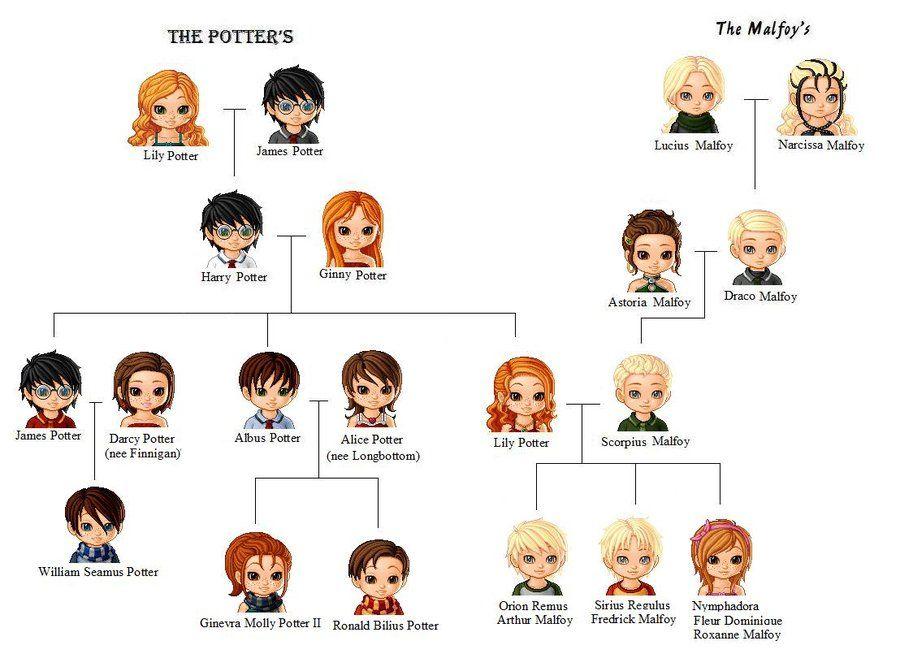 Family Tree By Sophiafreak7797 On Deviantart Harry Potter Family Tree Harry Potter Kids Harry Potter Pictures