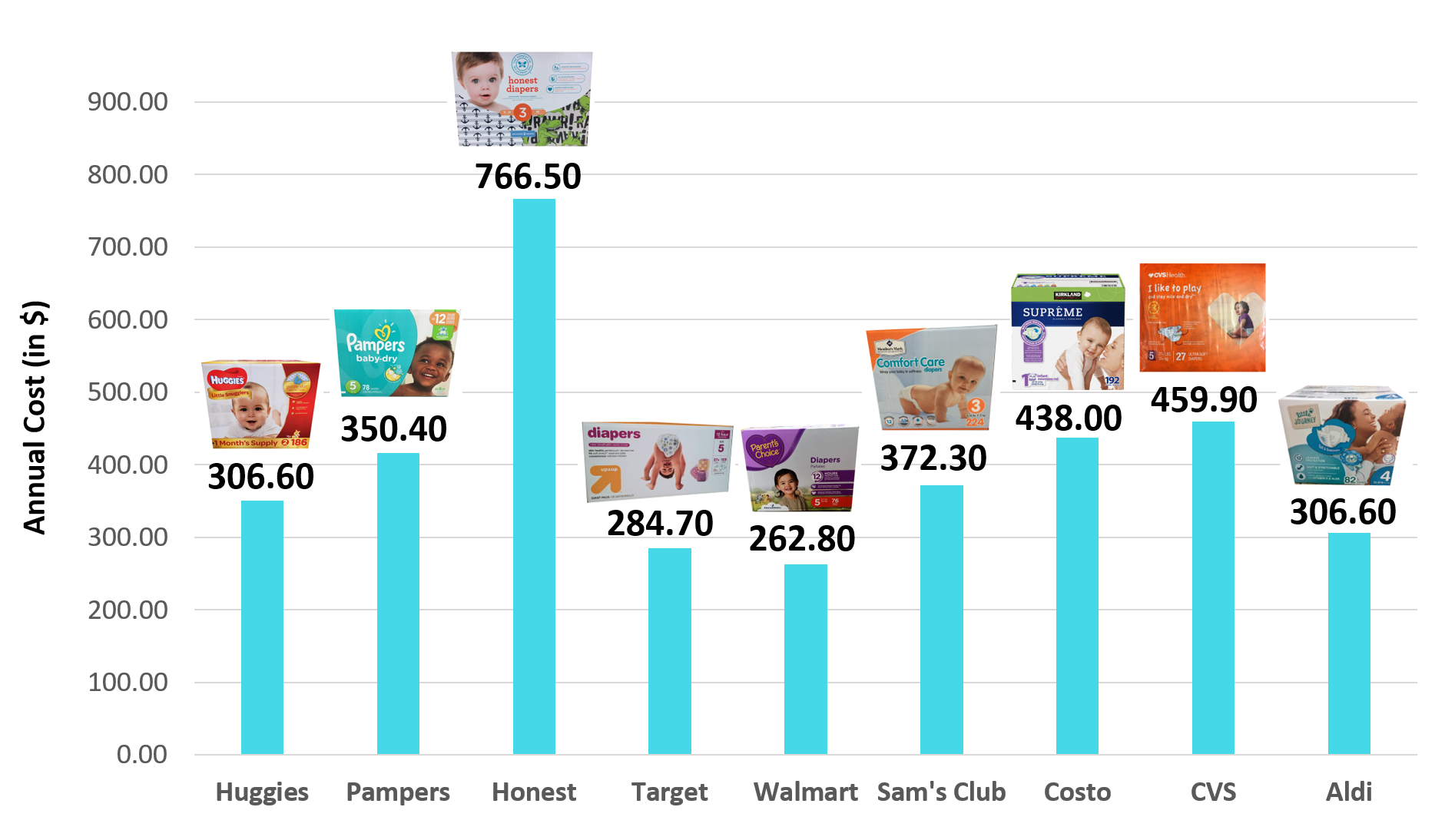 The Master Guide To Buying Diapers Diaper Prices Diaper Price Disposable Diapers Diaper Price Comparison Diaper Prices Buy Diapers Diaper Price Comparison