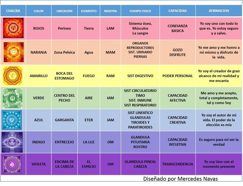 how to open chakras pdf