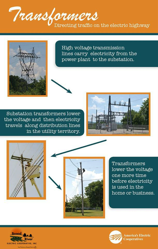 Information On Transformers Electric Power Electricity Power