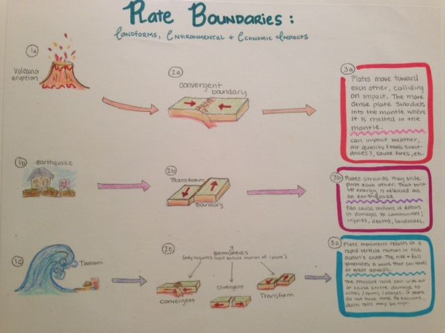 Plate Boundaries Resource | School ideas | Pinterest