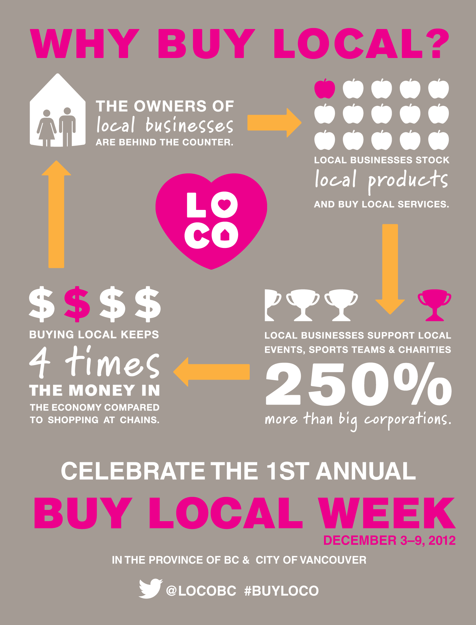 Celebrate Buy Local Week In Vancouver Bc Buy Local Small