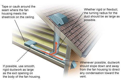 Install Diagram Of A Ceiling Fan Bathroom Ventilation Bathroom Exhaust Fan Bathroom Exhaust