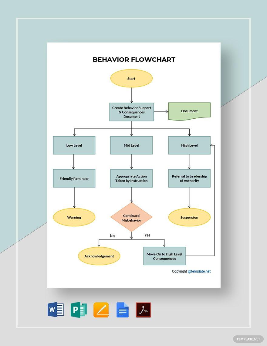 Editable Behavior Flowchart Template Free Pdf Google Docs Word Apple Pages Publisher Template Net Flow Chart Template Flow Chart Behavior Sticker Chart