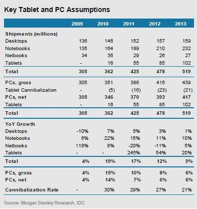 Tablet And Pc Assumptions And Forecasts By Morgan Stanley And Idc