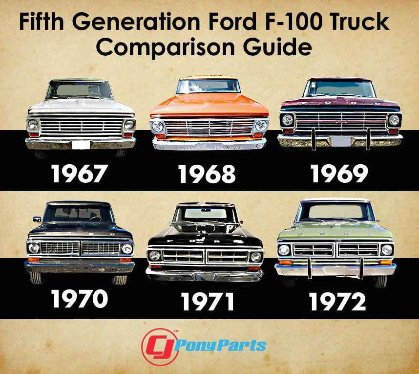 5th Gen Ford F 100 Pickup Changes From 1967 1972 Cj Pony Parts