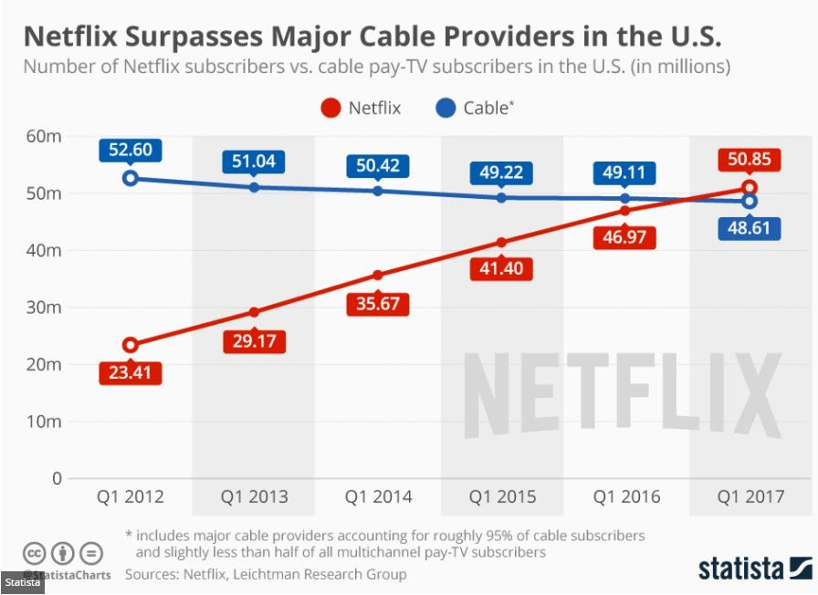 Netflix Now Has More Subscribers Than Cable Cable