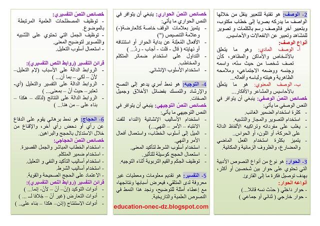 ملخص تقنيات إنتاج المكتوب في اللغة العربية للأستاذ عيسات حسن Bullet Journal Notebook Blog Posts
