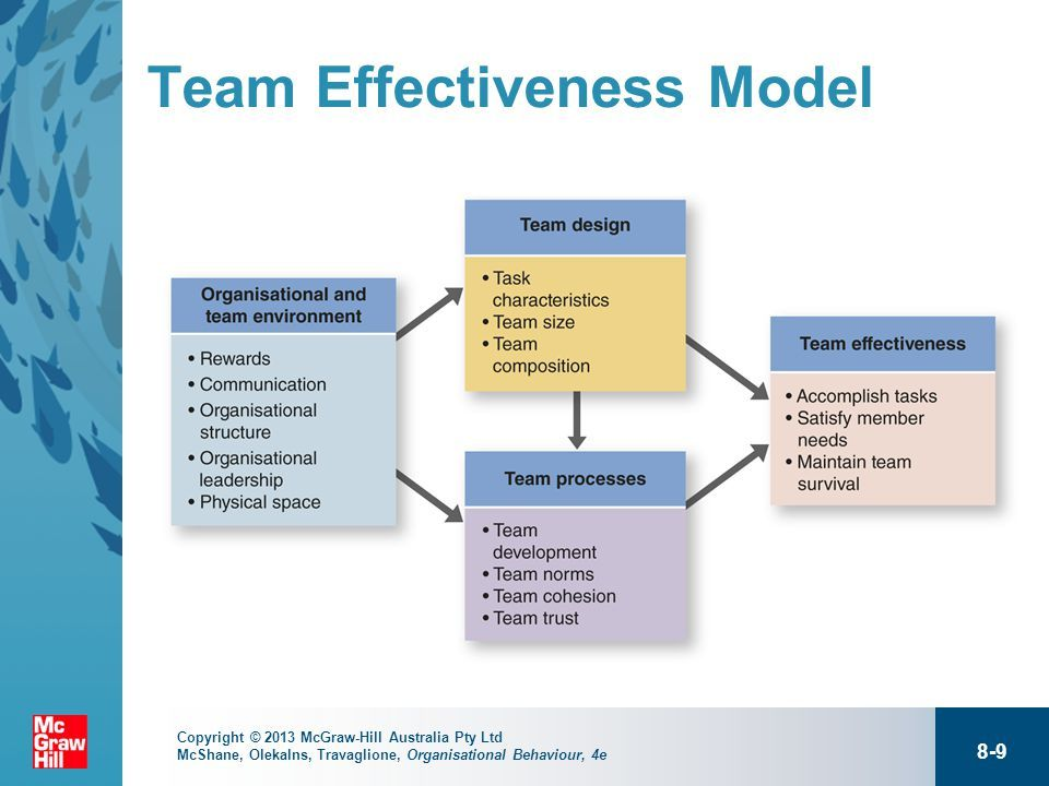 model of team effectiveness essay An overview of the sat essay  in the basic skills of timed writing - how to  manage your time, analyse effectively, make a clear and effective thesis, outline,  etc.