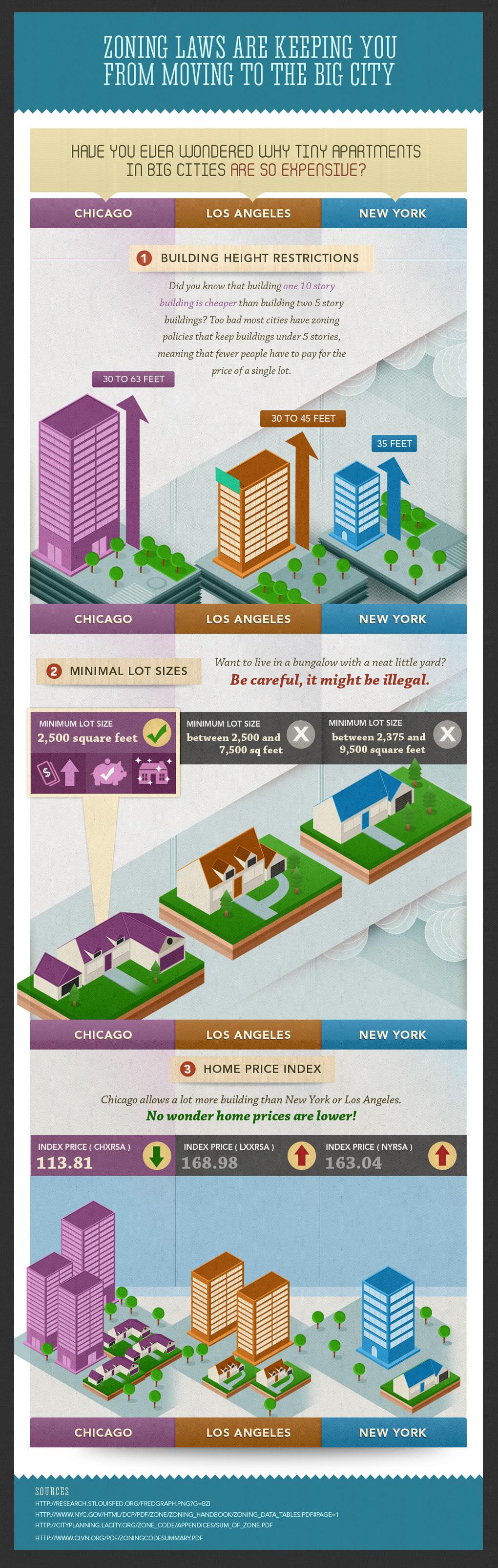 Rent Costs And Zoning Laws Finances Online Urban Design Plan Urban Design Diagram Urban Ideas