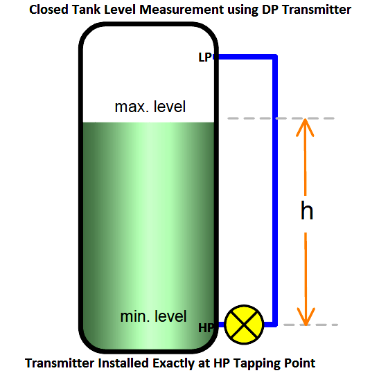 Level Measurement Using Dp Transmitters Transmitter Process Control Measurements
