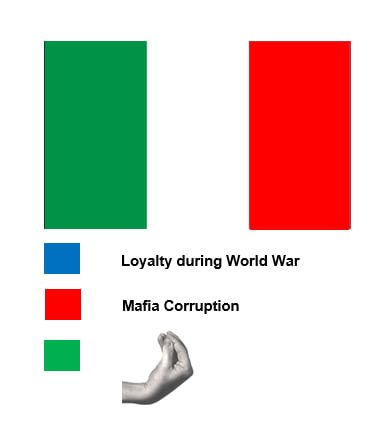 What the Italian flag stands for funnyandyou Pinterest - ba stands for