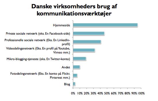 Kommunikationsforum | Krisekommunikationsstrategi på de sociale medier | Søren Dahm | Jens Nielsen