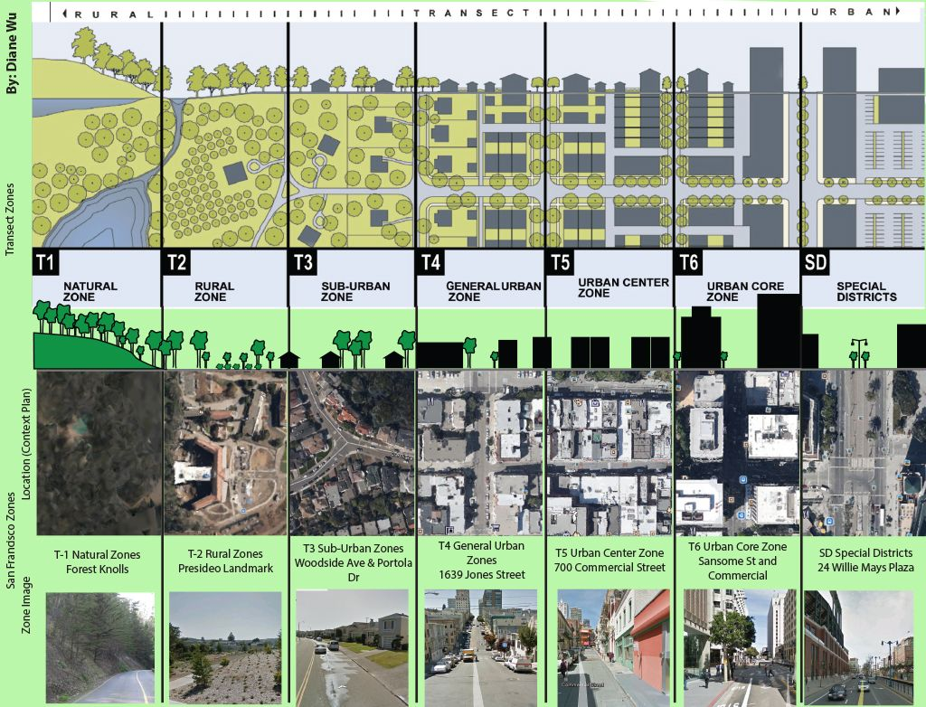 Rural to urban planning san francisco transect pinterest urban planning urban and urban Urban design vs urban planning