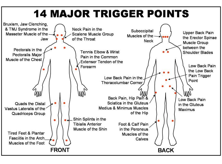 Benefits Of Massage Therapy For Fibromyalgia Sufferers Massage
