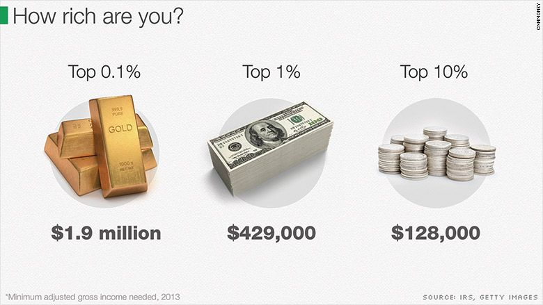 What it takes to get into the Top 1% | What it takes, How rich are you and To get