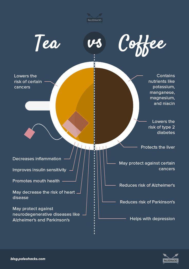 The Natural Benefits Of Tea Vs Coffee Coffee Benefits Tea Benefits Health