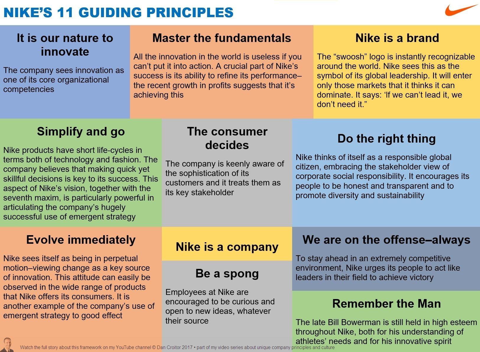 Necesitar riesgo Poder  nike's 11 guiding principles | Leadership development, Company culture,  Core values