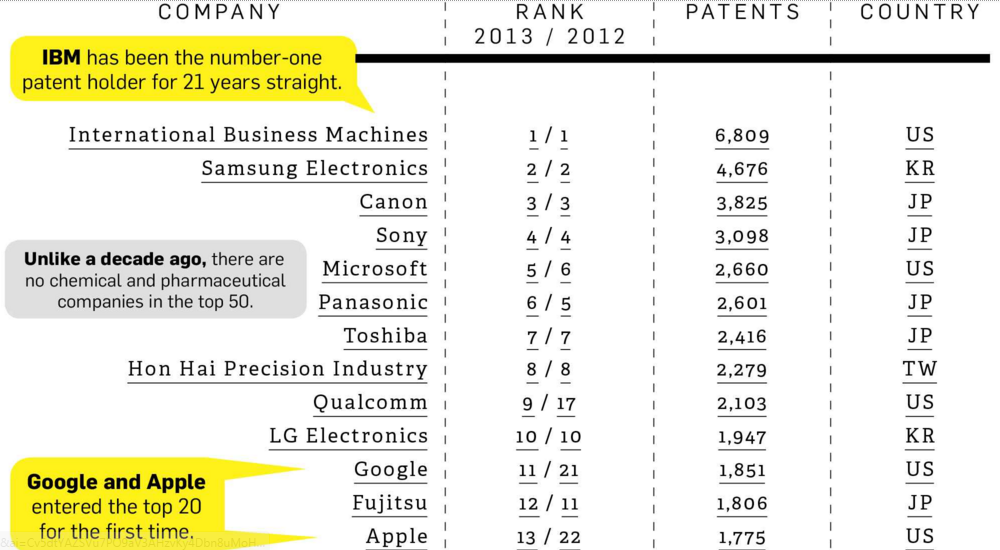 TOP Patent Holders of United States, TOP Companies