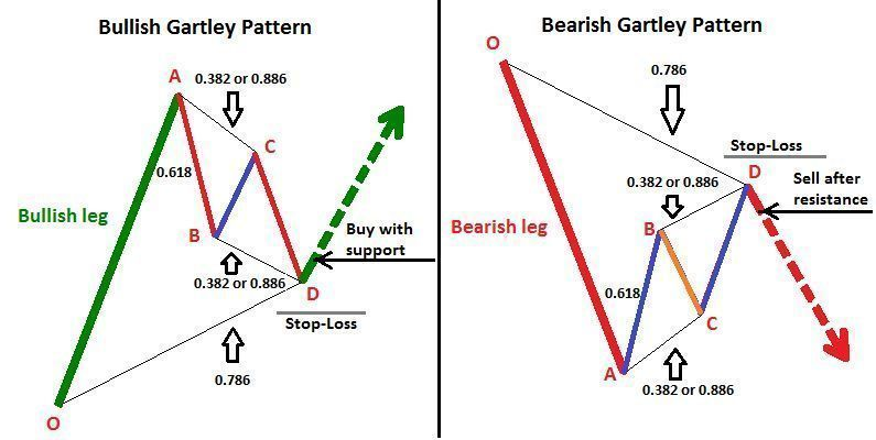 Bullish And Bearish Gartley Price Patterns More On Trading