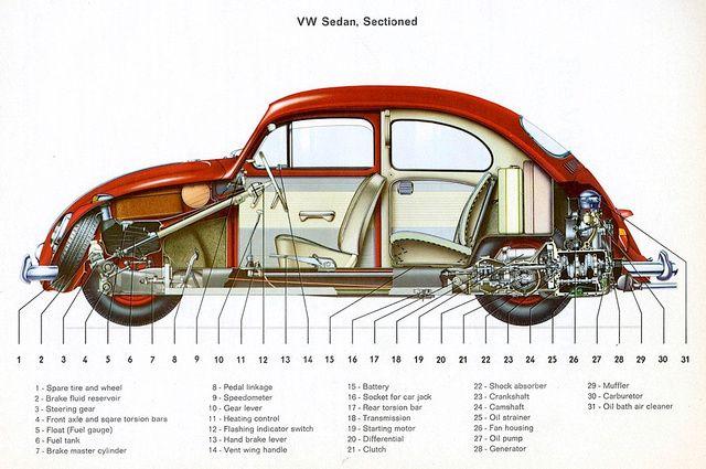 20 Cutaway Drawings That Will Slice Open Your Mind Volkswagen Vintage Volkswagen Vw Beetles