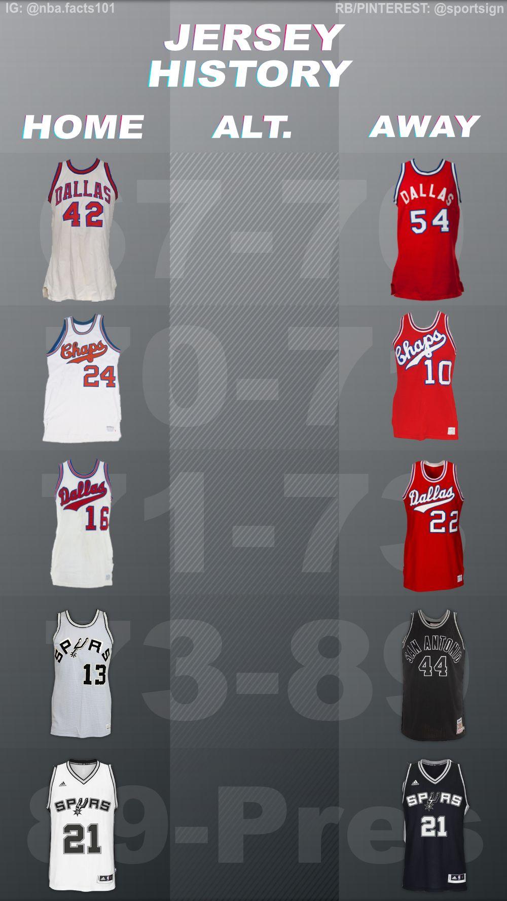 San Antonio Spurs Jersey History Nba Basketball Teams Nba Basketball Stats