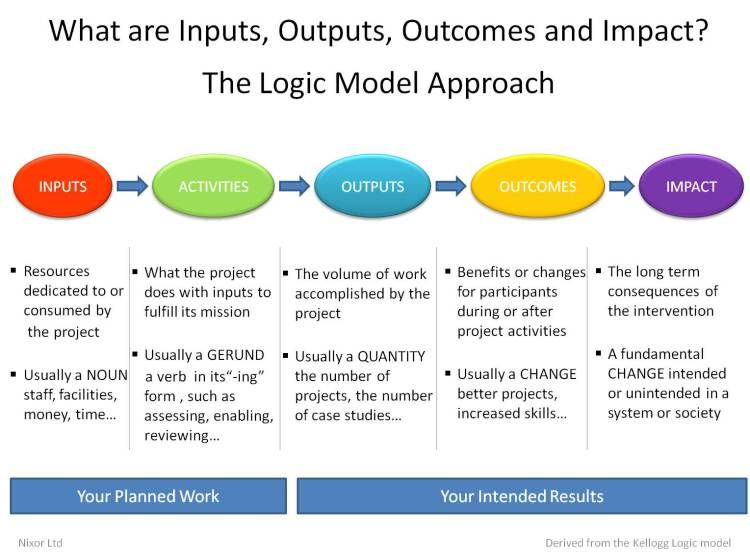 What are Inputs, Outputs, Outcomes, Impact ? The logic model - logic model template