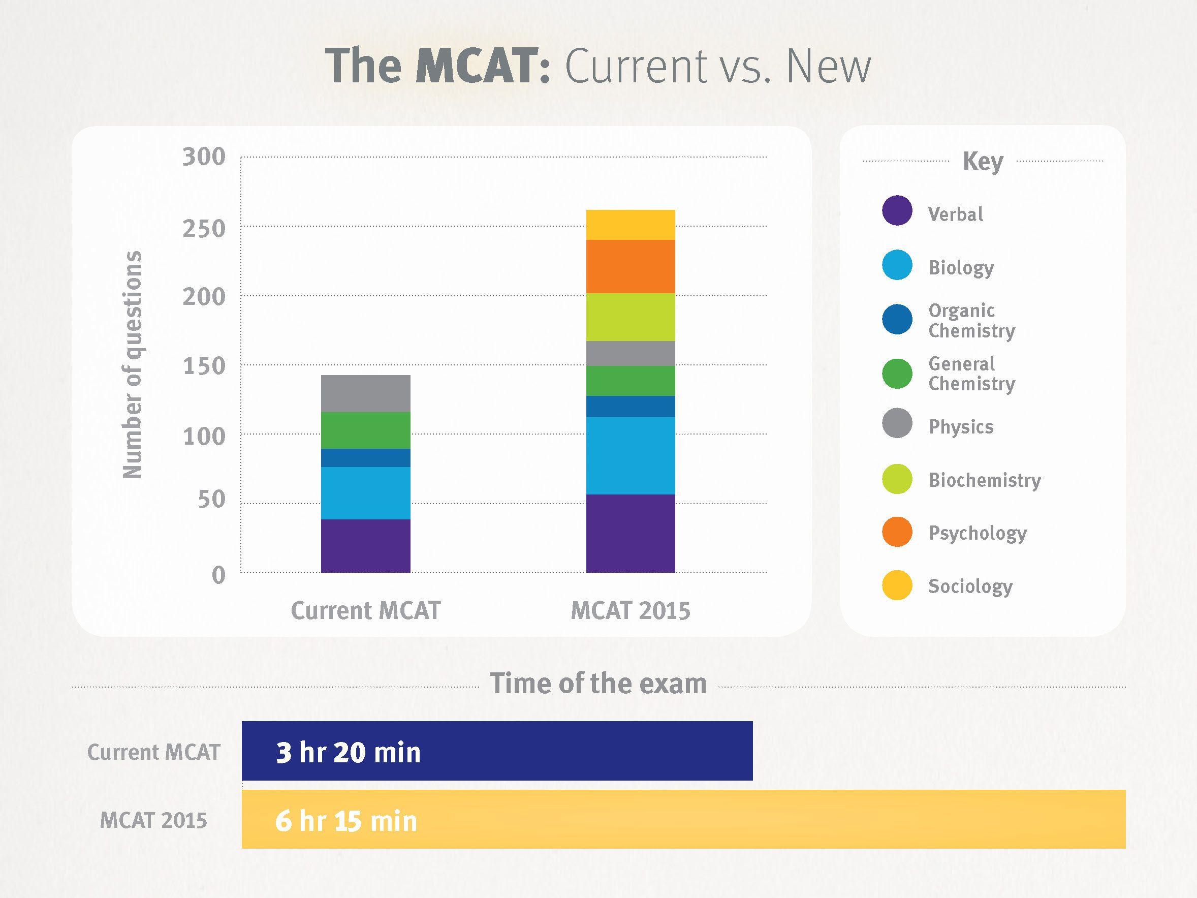 Mcat essay grading criteria