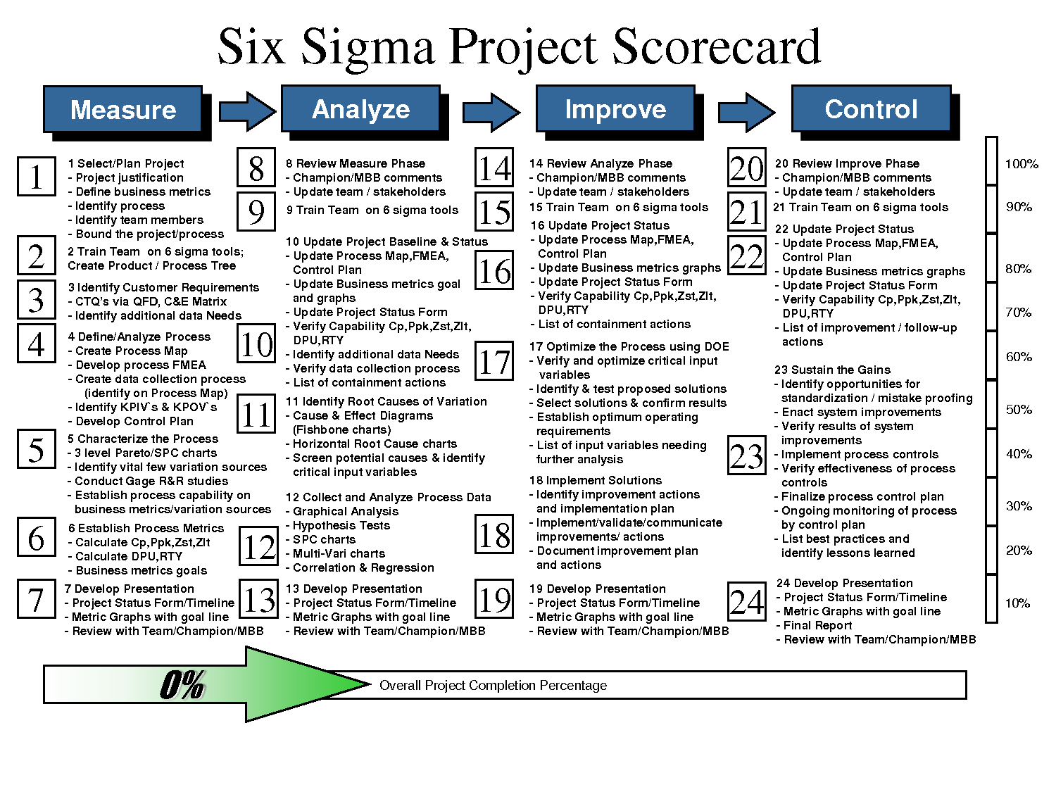 Six Sigma Project Examples