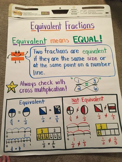 Equivalent Fractions Anchor Chart  Fractions