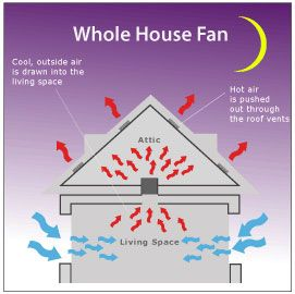 Whole House Fans Pull Cool Air In The House And Pushes Hot Air Out The Attic Dogal