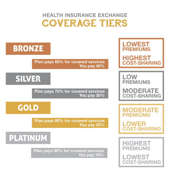 Levels Of Coverage For Health Plans On The Exchange Graphic The