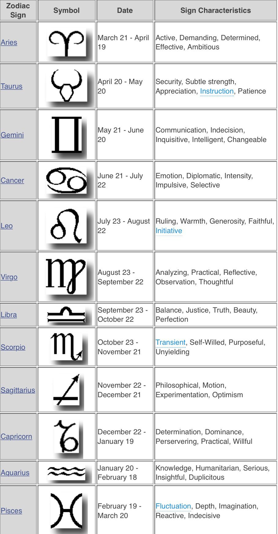 Zodiac sign and their dates and characteristics   Zodiac signs ...