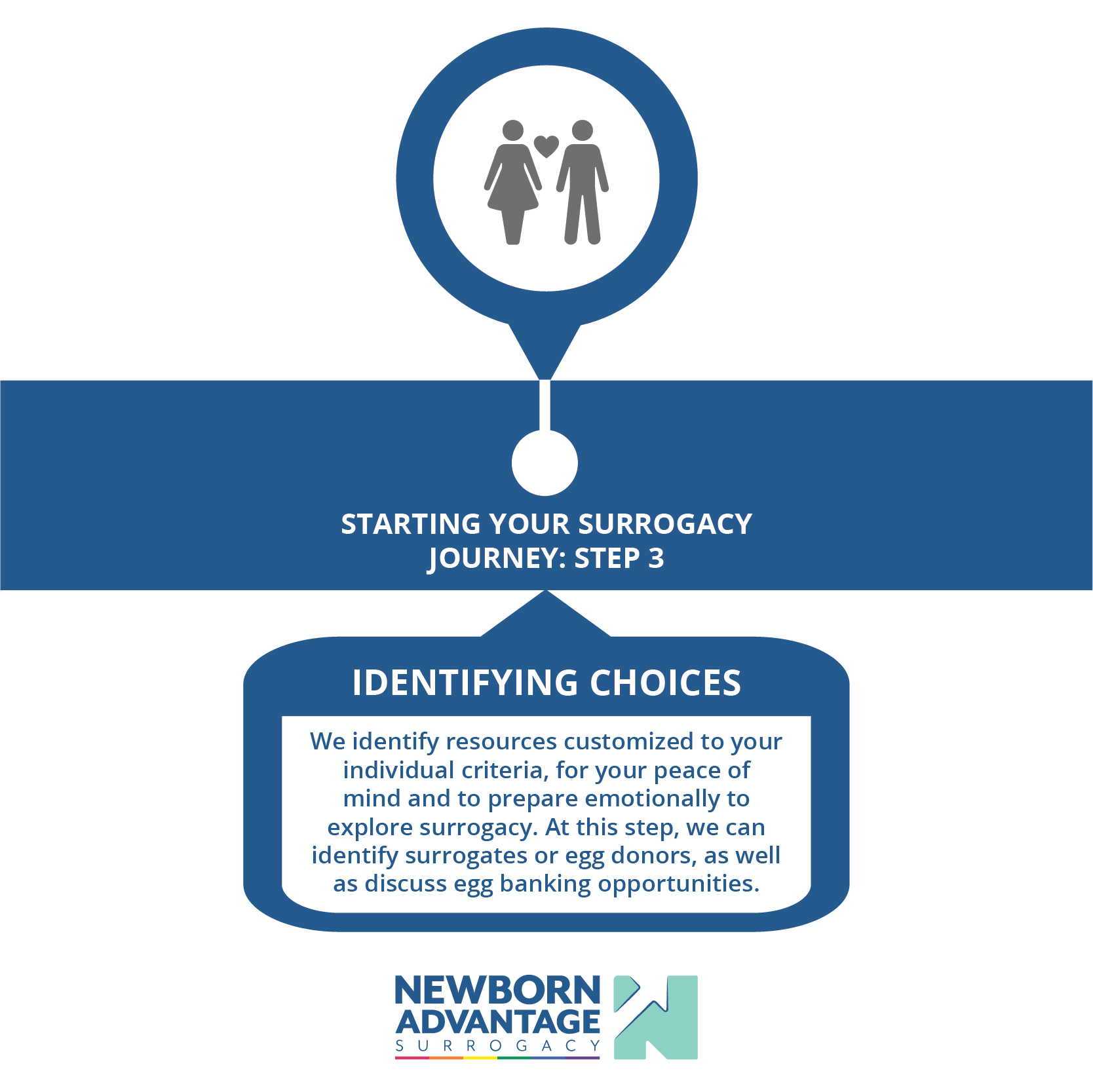 Newborn Advantage Surrogacy tailors its services and the