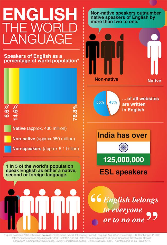 English The World Language Infographic Language Infographics - How many people speak each language
