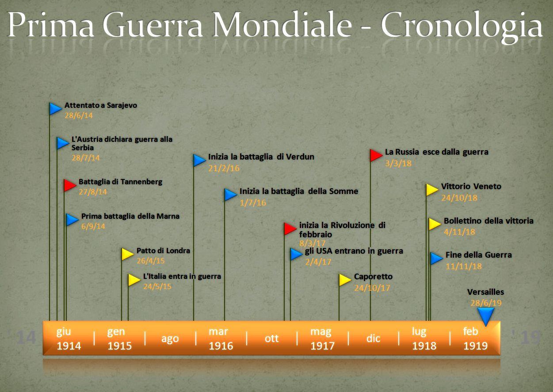 Linea del tempo prima guerra mondiale first world war - Atterrare prima del tempo caratteri ...
