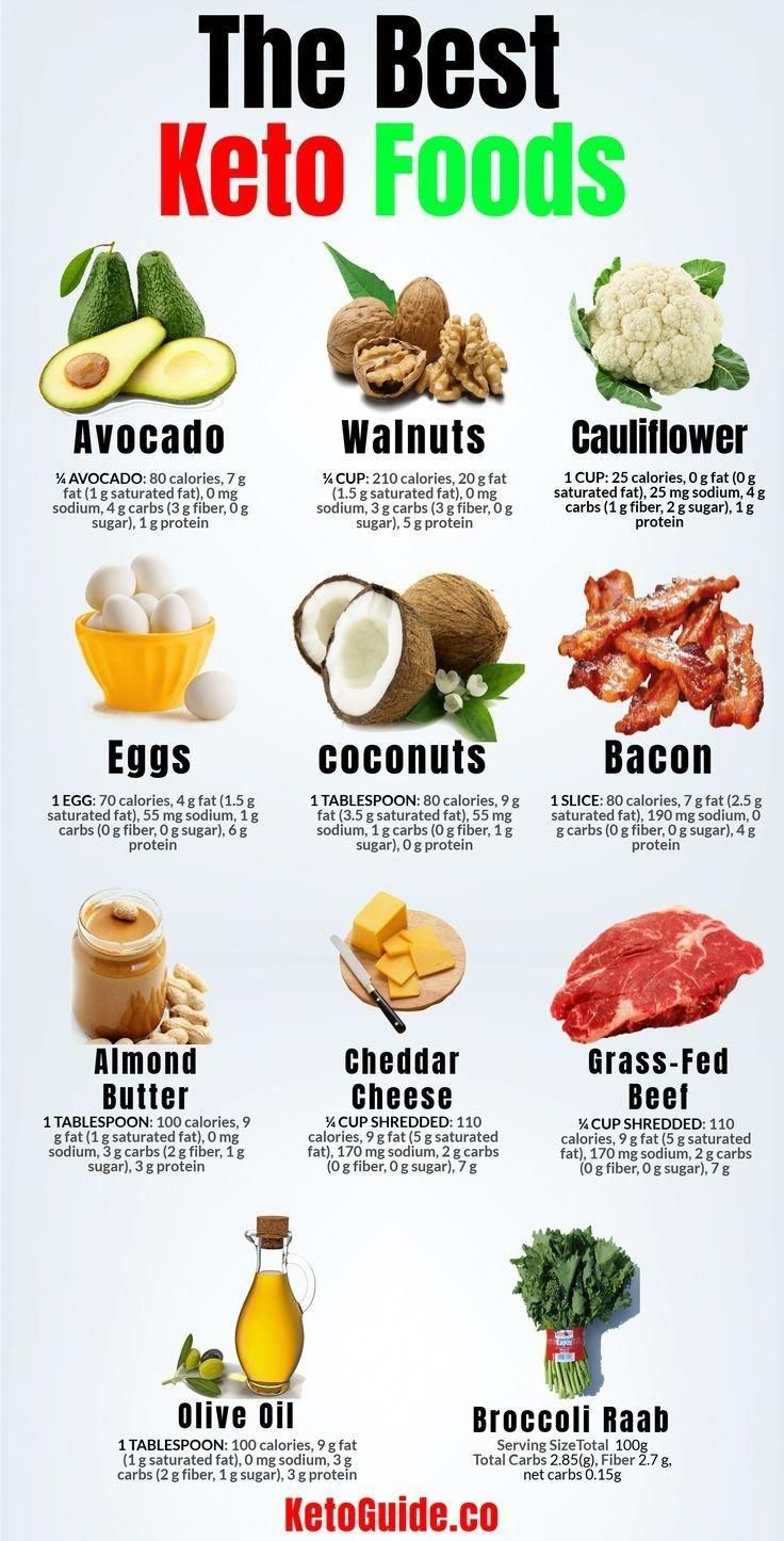 Best Keto Foods in 2020 Keto diet food list, Keto diet