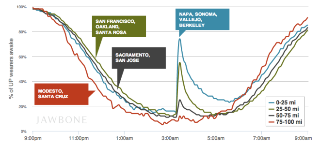Fitness Trackers Show How Many People Woke Up During The Bay Area Quake Jawbone Up Earthquake Information Fitness Tracker