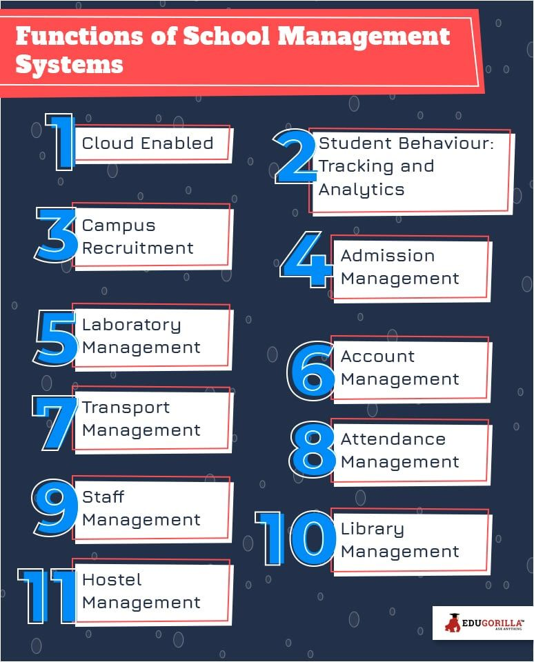 Functions of School Management System #school #system