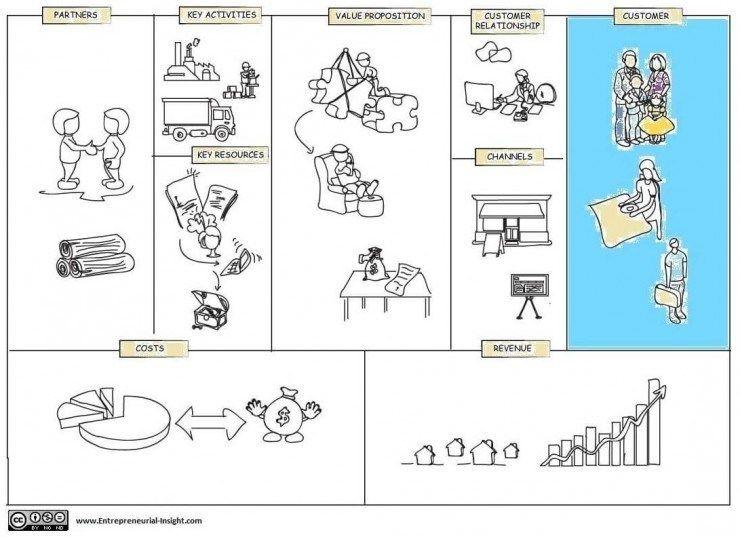 Business model canvas Customer Segments