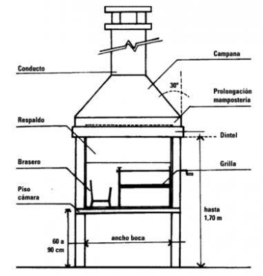 Plano de parrilla ¿Cómo construir una parrilla? Food\Kitchen