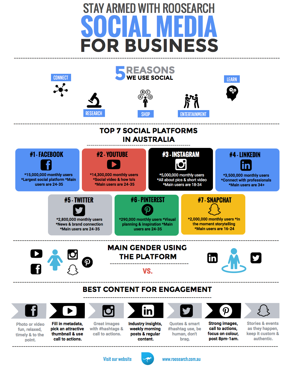 Social Media for Business - Stats by Roosearch. Visit our website for more information. #social #socialmedia #statistics #australia #insights