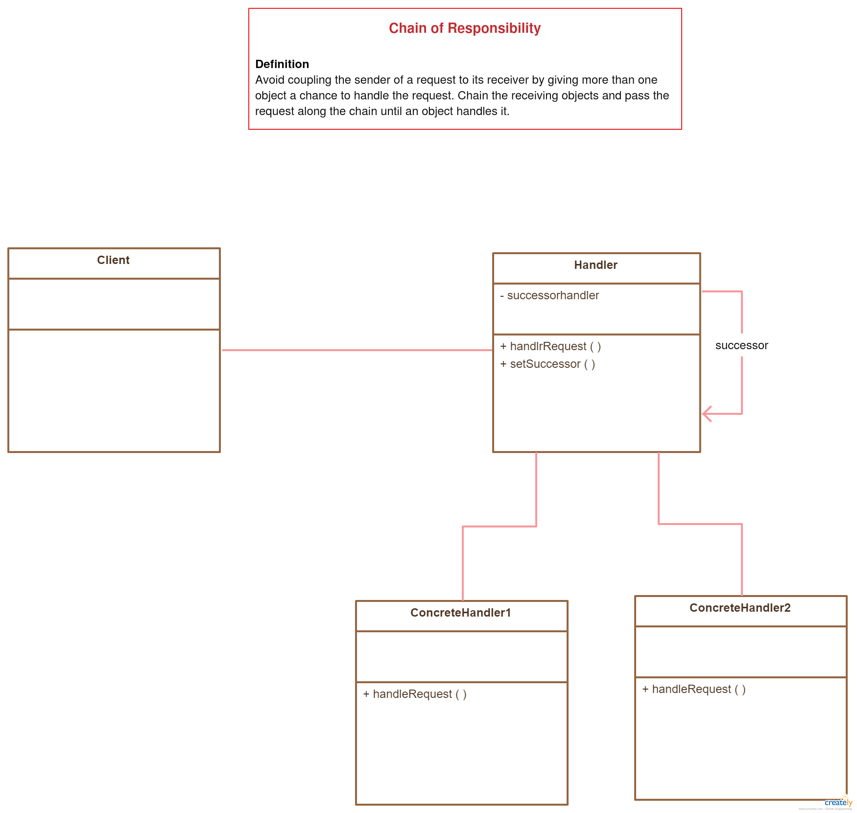 Class Diagram Template Design Patterns For Software Chain Of Responsibility Pattern Class Diagram Pattern Design Tutorial