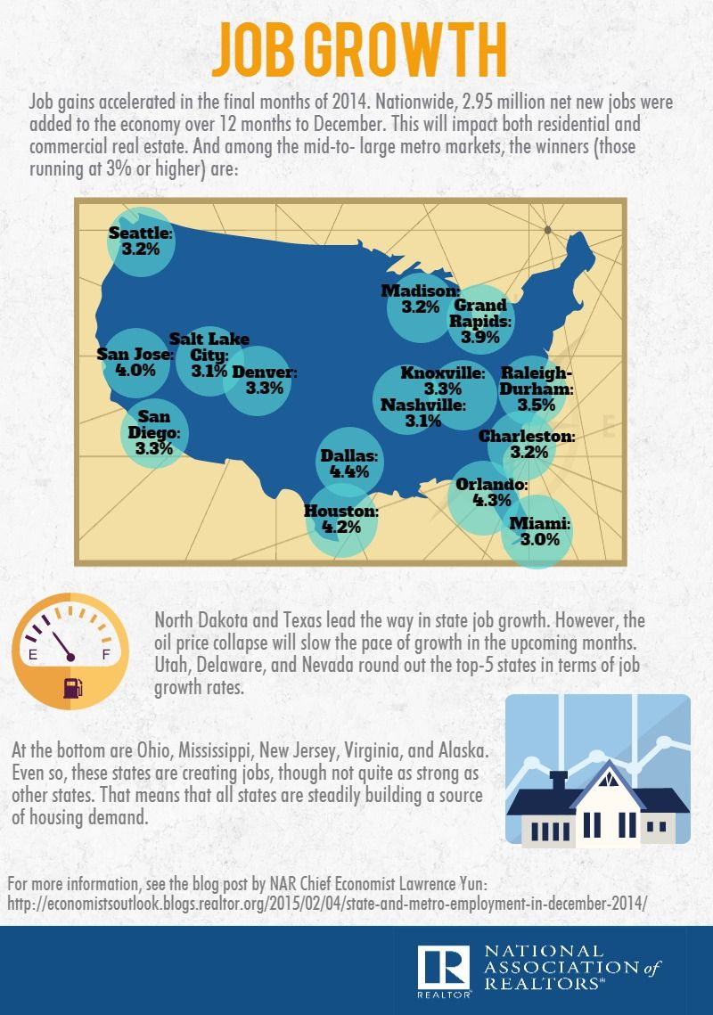 Infographic Job Growth in 2014 • LoveYourHome Jobs in