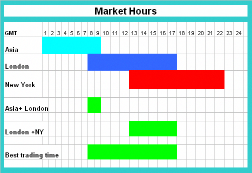 Trading time zones