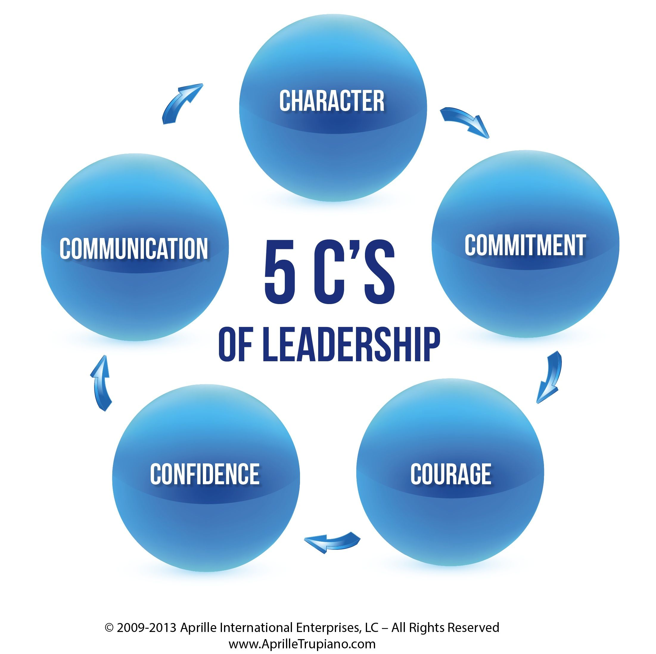 """good leadership in business What do google, yahoo, and facebook have in common all are billion dollar companies that started in dorm rooms great business leaders are never satisfied and continually strive to take their business to the next level as ingvar kamprad, the founder of ikea, said, """"the most dangerous poison is the feeling of achievement."""