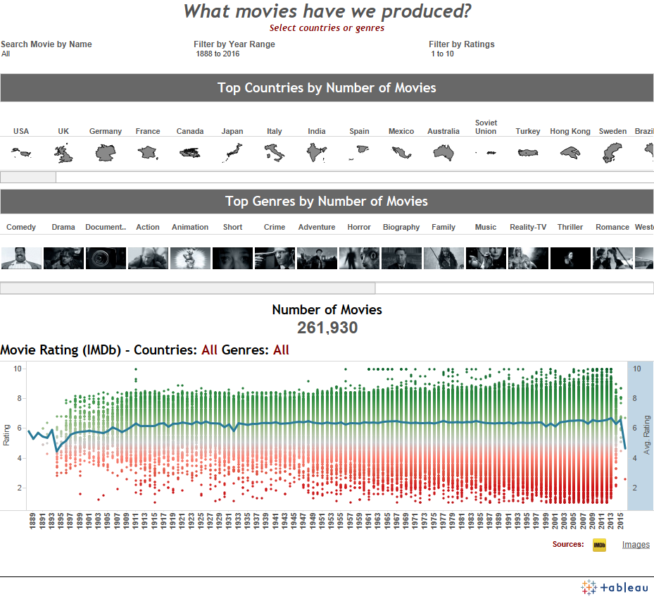 Imdb Movies Visualized Tableau Public Data Viz Imdb Movies