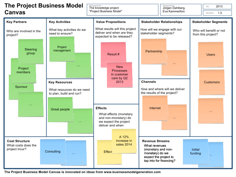 The Project Business Model Business model canvas
