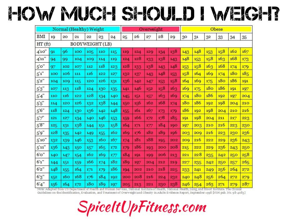 health weight chart - Peopledavidjoel - healthy weight chart for women